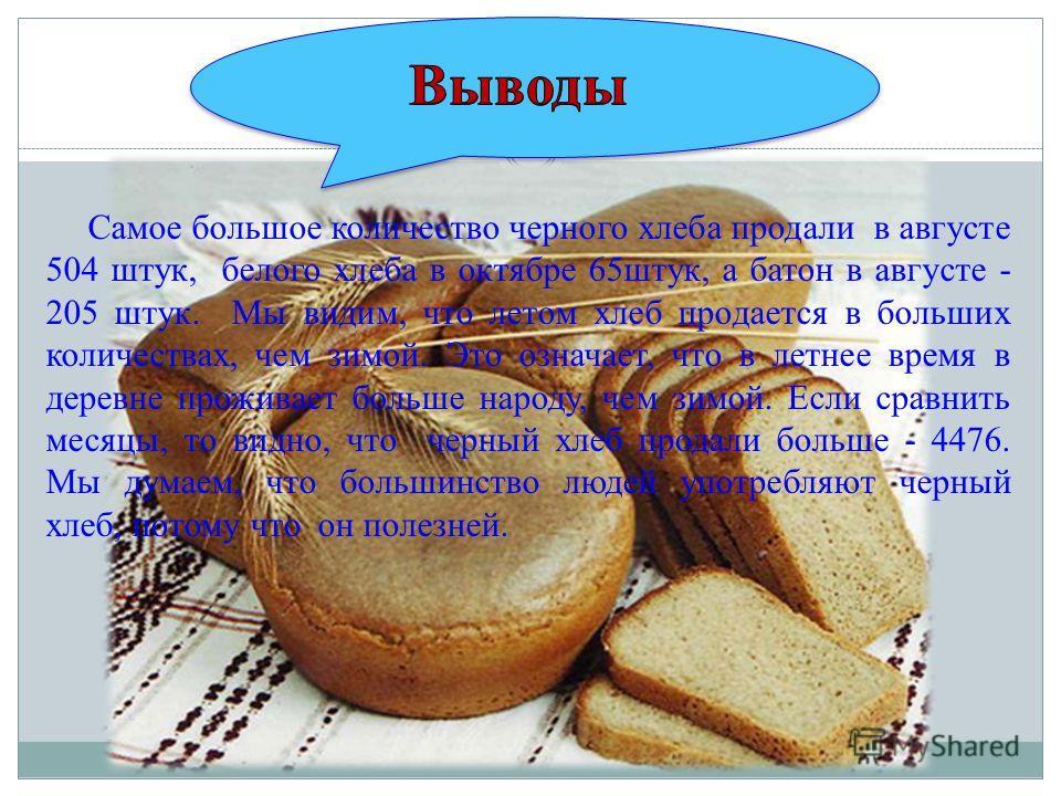 Самое большое количество черного хлеба продали в августе 504 штук, белого хлеба в октябре 65штук, а батон в августе - 205 штук. Мы видим, что летом хлеб продается в больших количествах, чем зимой. Это означает, что в летнее время в деревне проживает