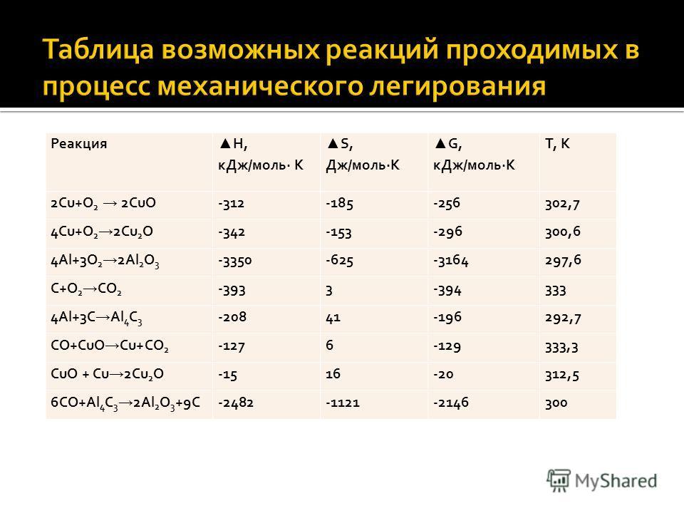 Реакция H, кДж/моль· К S, Дж/моль·К G, кДж/моль·К T, К 2Cu+O 2 2CuO -312-185-256302,7 4Cu+O 2 2Cu 2 O -342-153-296300,6 4Al+3O 2 2Al 2 O 3 -3350-625-3164297,6 C+O 2 CO 2 -3933-394333 4Al+3C Al 4 C 3 -20841-196292,7 CO+CuO Cu+CO 2 -1276-129333,3 CuO +