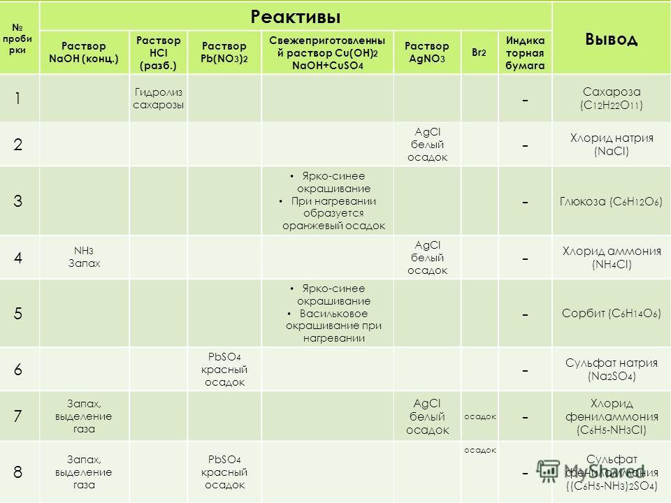 Таблица исследования проби рки Реактивы Вывод Раствор NaOH (конц.) Раствор HCl (разб.) Раствор Pb(NO 3 ) 2 Свежеприготовленны й раствор Cu(OH) 2 NaOH+CuSO 4 Раствор AgNO 3 Br 2 Индика торная бумага 1 Гидролиз сахарозы - Сахароза (C 12 H 22 O 11 ) 2 A