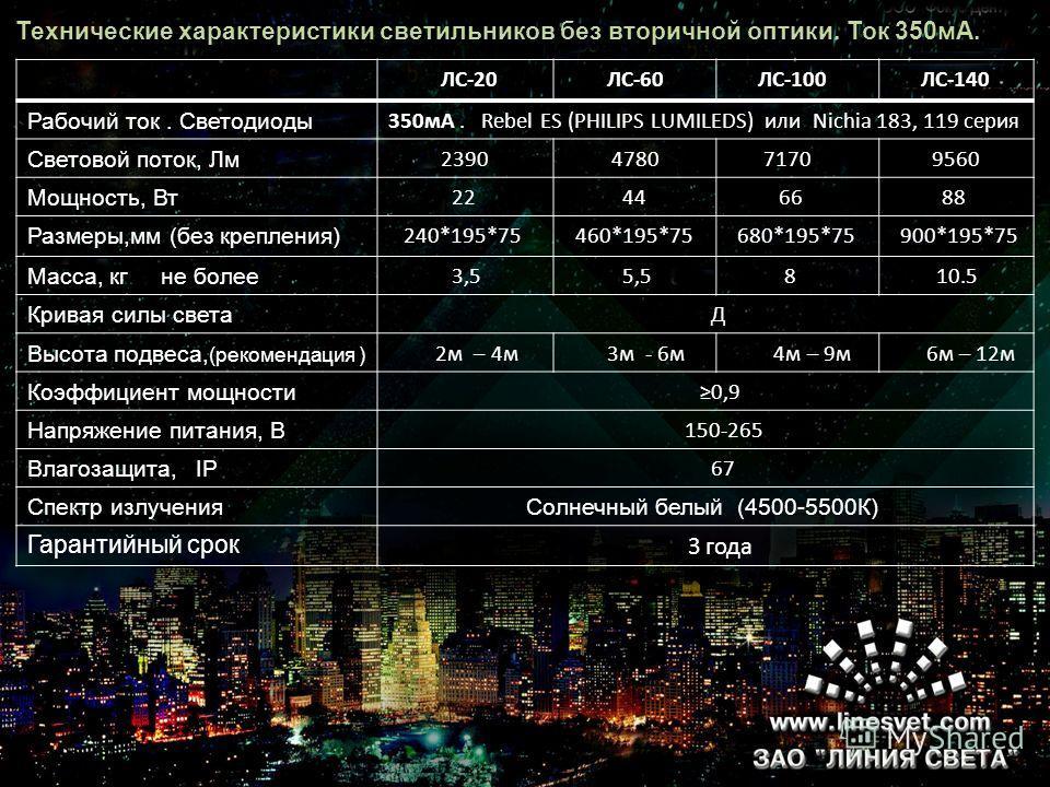 Технические характеристики светильников без вторичной оптики. Ток 350мА. ЛС-20 ЛС-60 ЛС-100 ЛС-140 Рабочий ток. Светодиоды 350мА. Rebel ES (PHILIPS LUMILEDS) или Nichia 183, 119 серия Световой поток, Лм 2390 4780 7170 9560 Мощность, Вт 22 44 66 88 Ра
