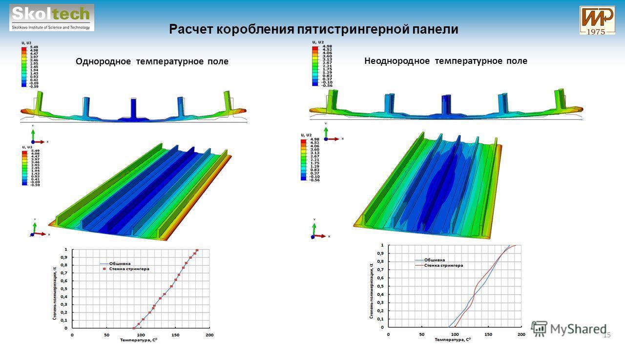 Расчет коробления пятистрингерной панели 15 Однородное температурное поле Неоднородное температурное поле