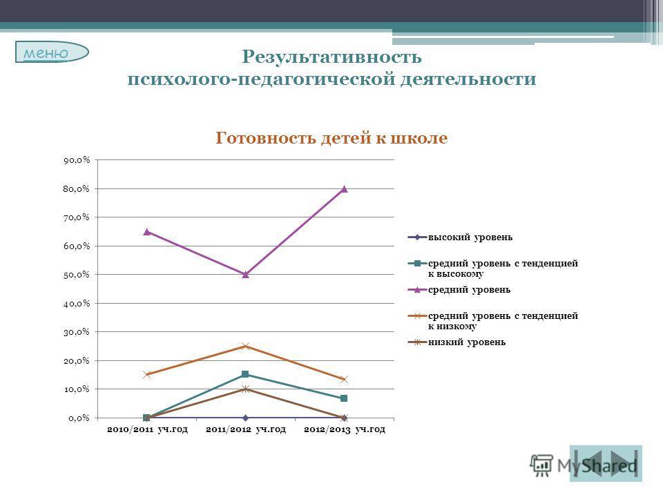 Результативность психолого-педагогической деятельности Готовность детей к школе меню