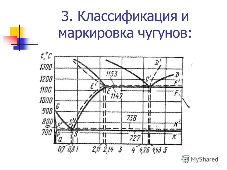 3. Классификация и маркировка чугунов: