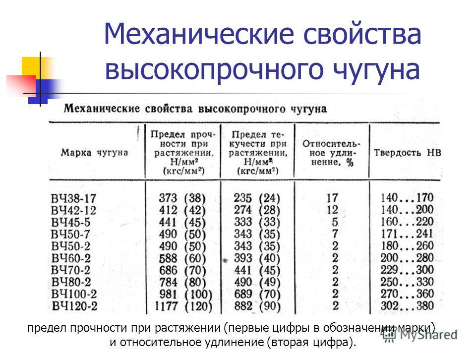 Механические свойства высокопрочного чугуна предел прочности при растяжении (первые цифры в обозначении марки) и относительное удлинение (вторая цифра).