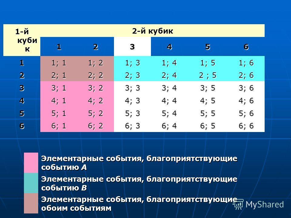 1-й куби к 2-й кубик 123456 1 1; 1 1; 2 1; 3 1; 4 1; 5 1; 6 2 2; 1 2; 2 2; 3 2; 4 2 ; 5 2; 6 3 3; 1 3; 2 3; 3 3; 4 3; 5 3; 6 4 4; 1 4; 2 4; 3 4; 4 4; 5 4; 6 5 5; 1 5; 2 5; 3 5; 4 5; 5 5; 6 6 6; 1 6; 2 6; 3 6; 4 6; 5 6; 6 Элементарные события, благопр
