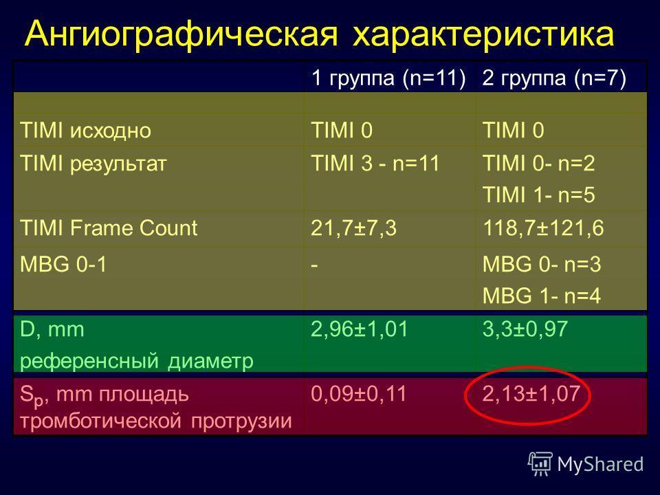 Ангиографическая характеристика 1 группа (n=11)2 группа (n=7) TIMI иcходноTIMI 0 TIMI результатTIMI 3 - n=11TIMI 0- n=2 TIMI 1- n=5 TIMI Frame Count21,7±7,3118,7±121,6 MBG 0-1-MBG 0- n=3 MBG 1- n=4 D, mm референсный диаметр 2,96±1,013,3±0,97 S p, mm