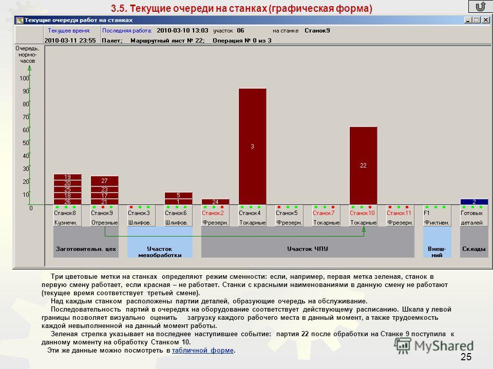 25 3.5. Текущие очереди на станках (графическая форма) Три цветовые метки на станках определяют режим сменности: если, например, первая метка зеленая, станок в первую смену работает, если красная – не работает. Станки с красными наименованиями в данн