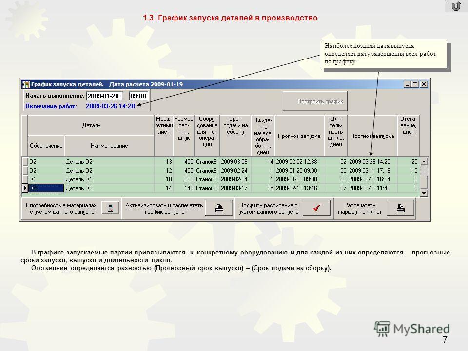 7 1.3. График запуска деталей в производство В графике запускаемые партии привязываются к конкретному оборудованию и для каждой из них определяются прогнозные сроки запуска, выпуска и длительности цикла. Отставание определяется разностью (Прогнозный