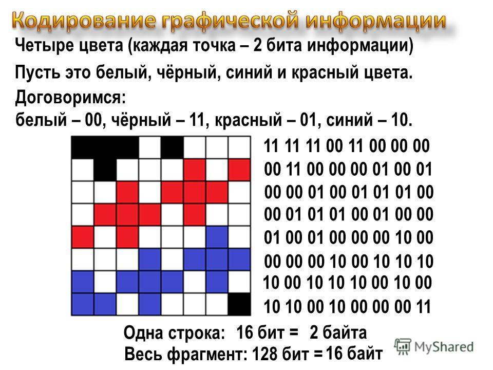 Четыре цвета (каждая точка – 2 бита информации) Пусть это белый, чёрный, синий и красный цвета. 11 11 11 00 11 00 00 00 00 11 00 00 00 01 00 01 00 00 01 00 01 01 01 00 00 01 01 01 00 01 00 00 01 00 01 00 00 00 10 00 00 00 00 10 00 10 10 10 10 00 10 1