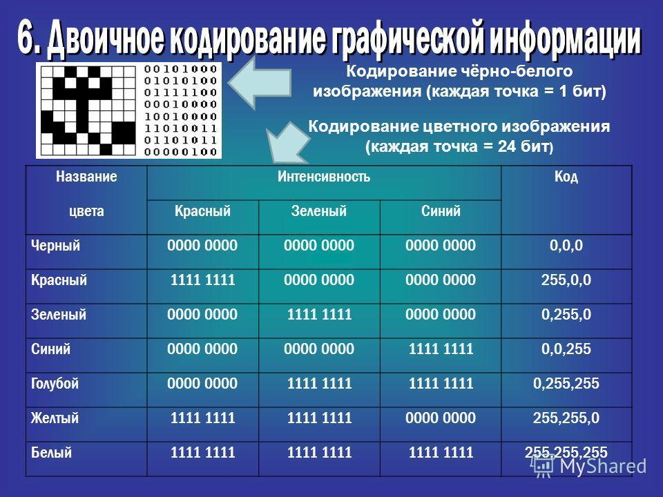 НазваниеИнтенсивностьКод цветаКрасныйЗеленыйСиний Черный0000 0,0,0 Красный1111 0000 255,0,0 Зеленый0000 1111 0000 0,255,0 Синий0000 1111 0,0,255 Голубой0000 1111 0,255,255 Желтый1111 0000 255,255,0 Белый1111 255,255,255 Кодирование чёрно-белого изобр