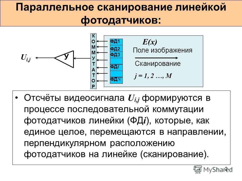 2 Параллельное сканирование линейкой фотодатчиков: Отсчёты видеосигнала U i,j формируются в процессе последовательной коммутации фотодатчиков линейки (ФД i ), которые, как единое целое, перемещаются в направлении, перпендикулярном расположению фотода