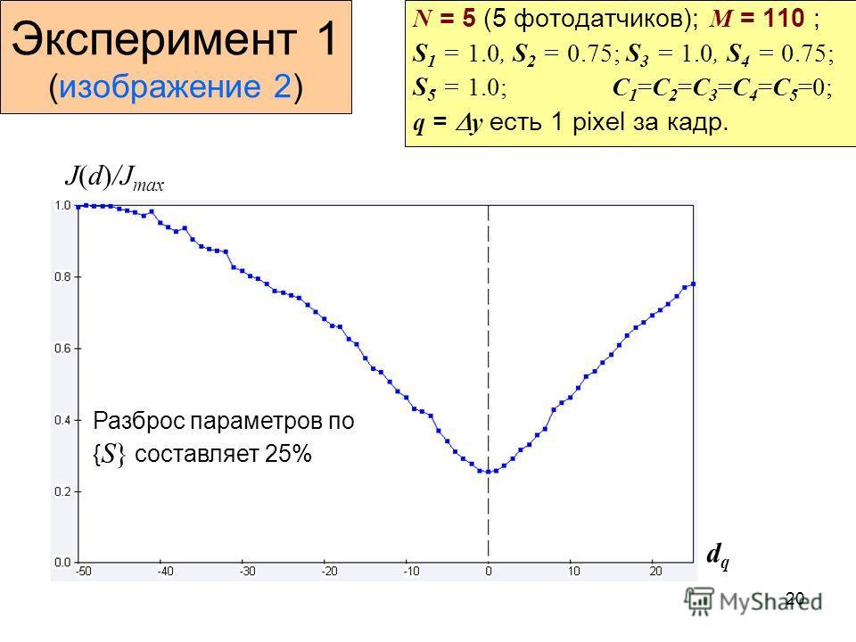20 Эксперимент 1 (изображение 2) N = 5 (5 фотодатчиков); M = 110 ; S 1 = 1.0, S 2 = 0.75; S 3 = 1.0, S 4 = 0.75; S 5 = 1.0; C 1 =C 2 =C 3 =C 4 =C 5 =0; q = y есть 1 pixel за кадр. J(d)/J max dqdq Разброс параметров по { S} составляет 25%