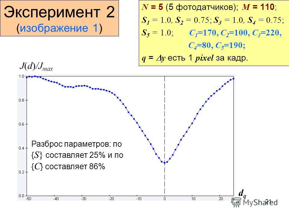 21 Эксперимент 2 (изображение 1) N = 5 (5 фотодатчиков); M = 110; S 1 = 1.0, S 2 = 0.75; S 3 = 1.0, S 4 = 0.75; S 5 = 1.0; C 1 =170, C 2 =100, C 3 =220, C 4 =80, C 5 =190; q = y есть 1 pixel за кадр. J(d)/J max dqdq Разброс параметров: по { S} состав