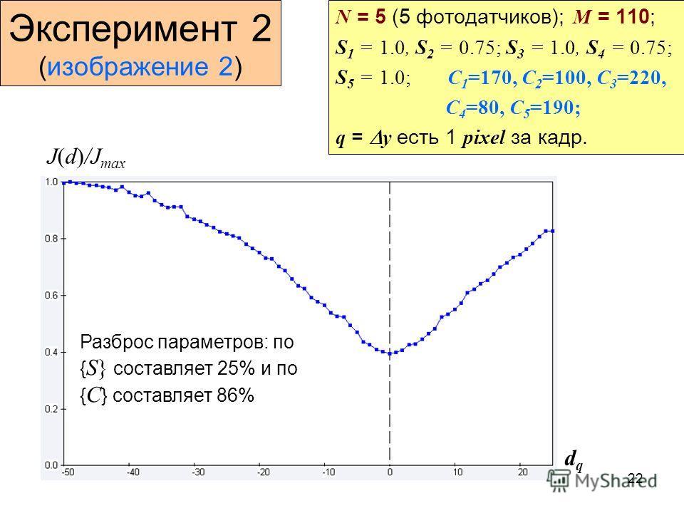 22 Эксперимент 2 (изображение 2) N = 5 (5 фотодатчиков); M = 110; S 1 = 1.0, S 2 = 0.75; S 3 = 1.0, S 4 = 0.75; S 5 = 1.0; C 1 =170, C 2 =100, C 3 =220, C 4 =80, C 5 =190; q = y есть 1 pixel за кадр. J(d)/J max dqdq Разброс параметров: по { S} состав