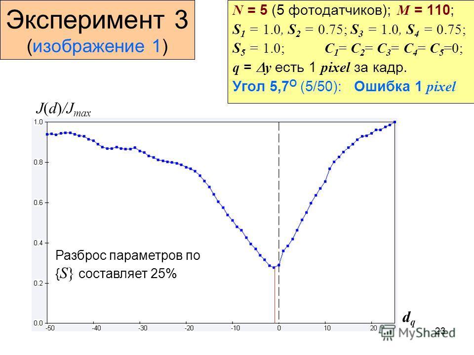 23 Эксперимент 3 (изображение 1) N = 5 (5 фотодатчиков); M = 110; S 1 = 1.0, S 2 = 0.75; S 3 = 1.0, S 4 = 0.75; S 5 = 1.0; C 1 = C 2 = C 3 = C 4 = C 5 =0; q = y есть 1 pixel за кадр. Угол 5,7 О (5/50): Ошибка 1 pixel J(d)/J max dqdq Разброс параметро