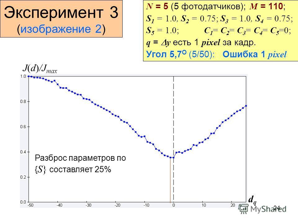 24 Эксперимент 3 (изображение 2) N = 5 (5 фотодатчиков); M = 110; S 1 = 1.0, S 2 = 0.75; S 3 = 1.0, S 4 = 0.75; S 5 = 1.0; C 1 = C 2 = C 3 = C 4 = C 5 =0; q = y есть 1 pixel за кадр. Угол 5,7 О (5/50): Ошибка 1 pixel J(d)/J max dqdq Разброс параметро