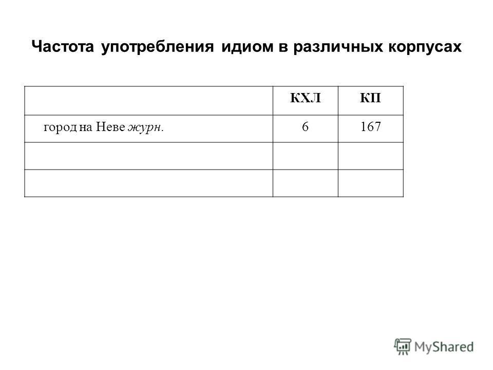 Частота употребления идиом в различных корпусах КХЛКП город на Неве журн. 6167