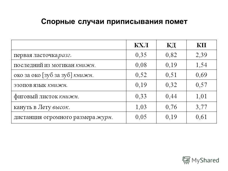 Спорные случаи приписывания помет КХЛКДКП первая ласточка разг.0,350,822,39 последний из могикан книжн.0,080,191,54 око за око [зуб за зуб] книжн.0,520,510,69 эзопов язык книжн.0,190,320,57 фиговый листок книжн. 0,330,441,01 кануть в Лету высок.1,030