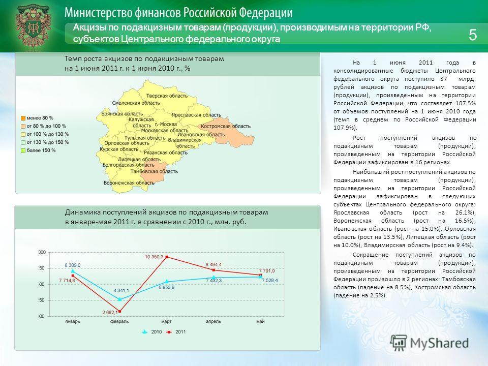 Акцизы по подакцизным товарам (продукции), производимым на территории РФ, субъектов Центрального федерального округа На 1 июня 2011 года в консолидированные бюджеты Центрального федерального округа поступило 37 млрд. рублей акцизов по подакцизным тов