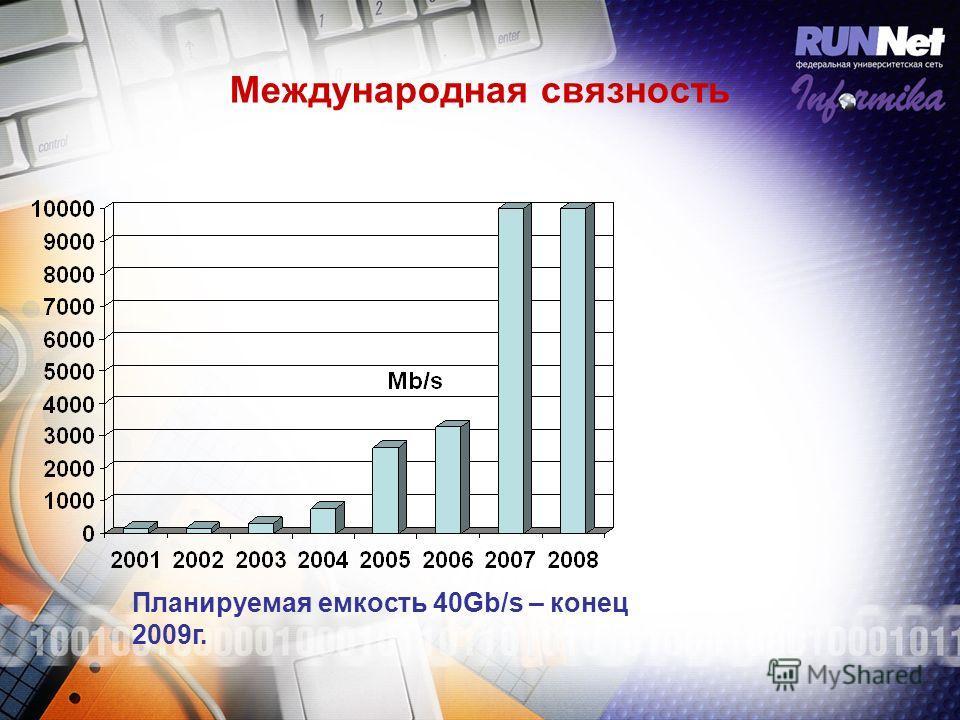 Международная связность Планируемая емкость 40Gb/s – конец 2009г.