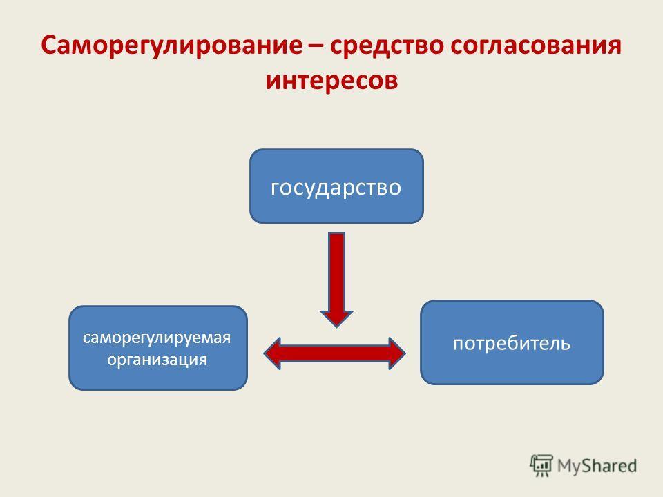 Федеральный закон от 1 декабря 2007 г. N 315-ФЗ «О саморегулируемых организациях» Статья 2. Понятие саморегулирования 1. Под саморегулированием понимается самостоятельная и инициативная деятельность, которая осуществляется субъектами предпринимательс