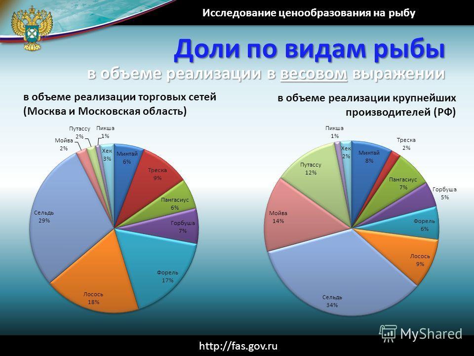 Исследование ценообразования на рыбу http://fas.gov.ru Доли по видам рыбы в объеме реализации в весовом выражении