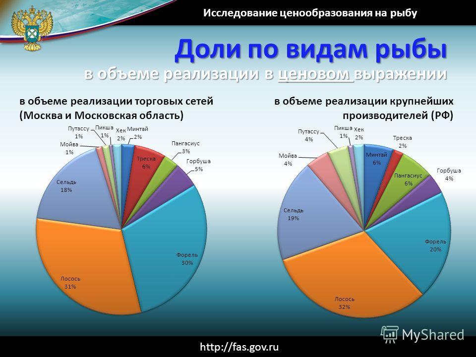 Исследование ценообразования на рыбу http://fas.gov.ru Доли по видам рыбы в объеме реализации в ценовом выражении