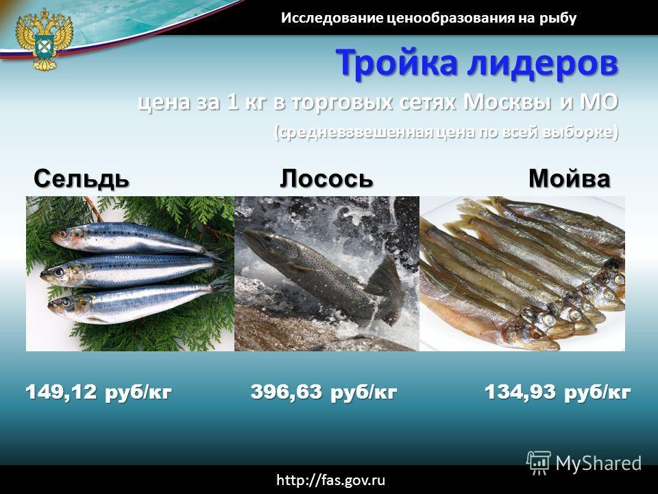 Исследование ценообразования на рыбу http://fas.gov.ru Тройка лидеров цена за 1 кг в торговых сетях Москвы и МО (средневзвешенная цена по всей выборке) Сельдь 149,12 руб/кг 396,63 руб/кг 134,93 руб/кг ЛососьМойва