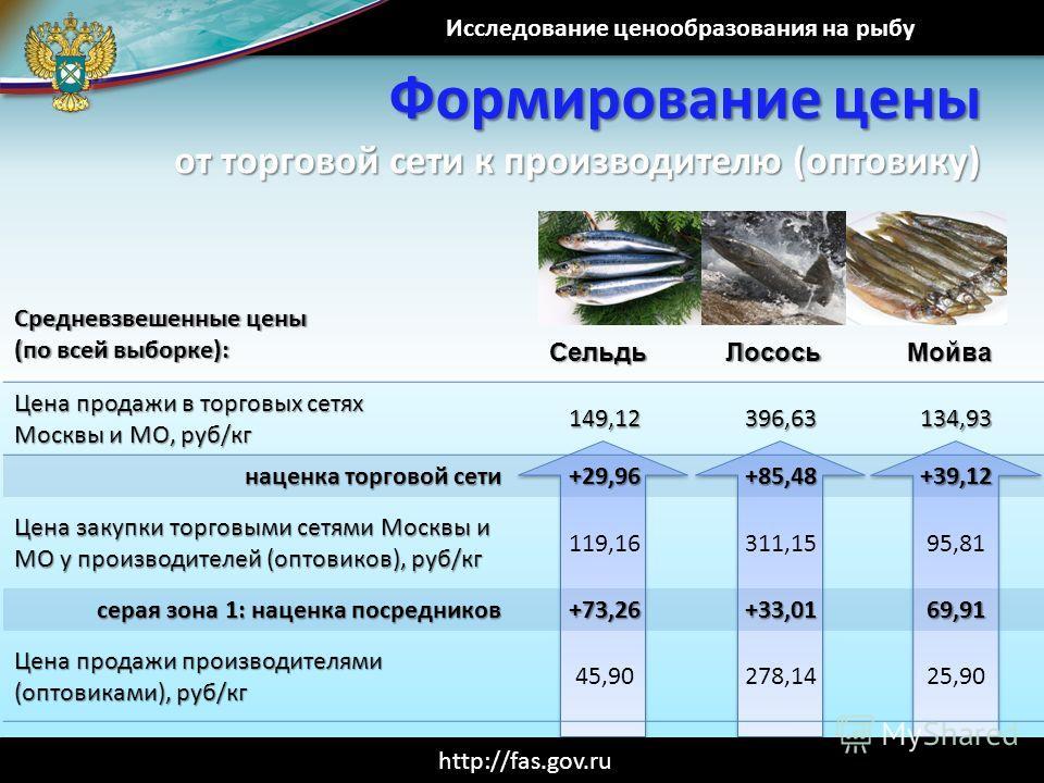 Исследование ценообразования на рыбу http://fas.gov.ru Формирование цены от торговой сети к производителю (оптовику) СельдьЛососьМойва Цена продажи в торговых сетях Москвы и МО, руб/кг 149,12396,63134,93 наценка торговой сети +29,96+85,48+39,12 Цена