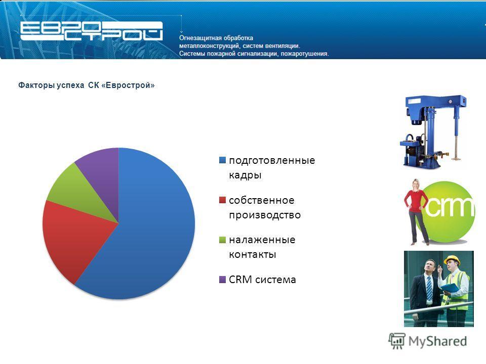 Факторы успеха СК «Еврострой»