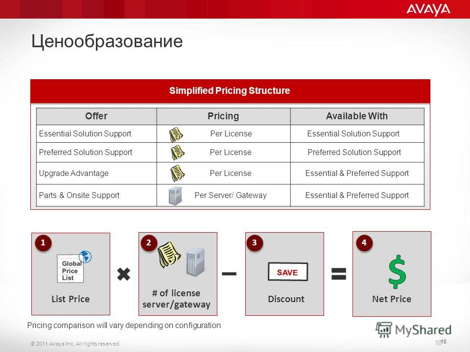 © 2011 Avaya Inc. All rights reserved. 10 Ценообразование Pricing comparison will vary depending on configuration 10 Simplified Pricing Structure OfferPricingAvailable With Essential Solution SupportPer LicenseEssential Solution Support Preferred Sol