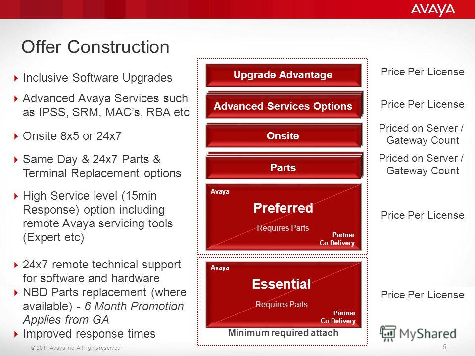 © 2011 Avaya Inc. All rights reserved. 5 Offer Construction Minimum required attach Inclusive Software Upgrades 24x7 remote technical support for software and hardware NBD Parts replacement (where available) - 6 Month Promotion Applies from GA Improv