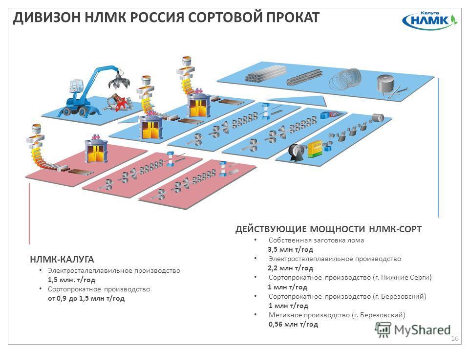 НЛМК-КАЛУГА Электросталеплавильное производство 1,5 млн. т/год Сортопрокатное производство от 0,9 до 1,5 млн т/год ДИВИЗОН НЛМК РОССИЯ СОРТОВОЙ ПРОКАТ 16 ДЕЙСТВУЮЩИЕ МОЩНОСТИ НЛМК-СОРТ Собственная заготовка лома 3,5 млн т/год Электросталеплавильное п