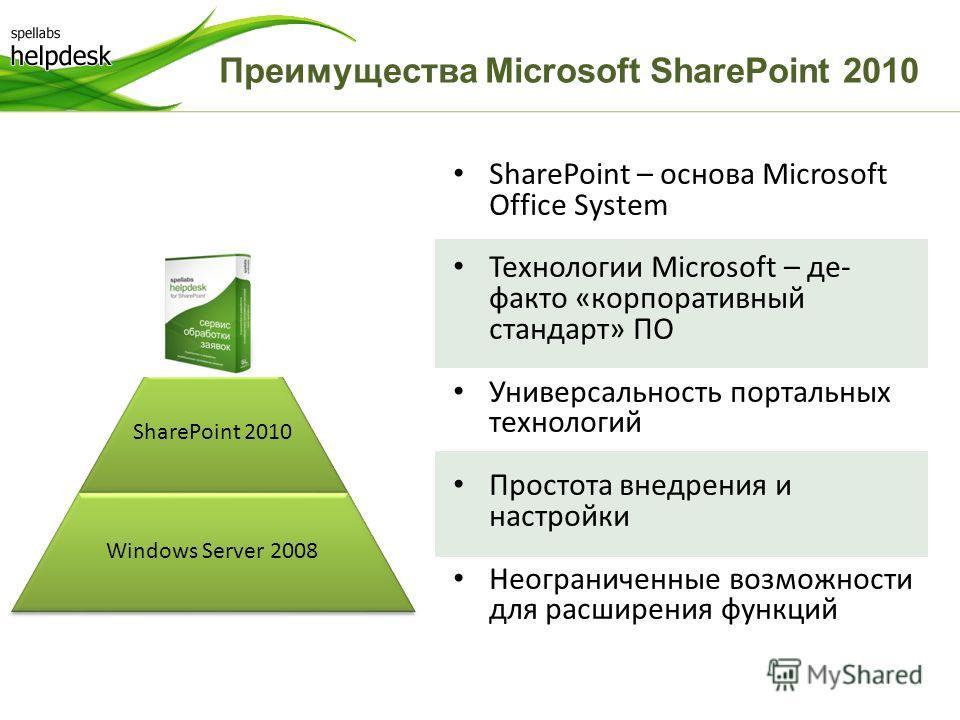 SharePoint – основа Microsoft Office System Технологии Microsoft – де- факто «корпоративный стандарт» ПО Универсальность портальных технологий Простота внедрения и настройки Неограниченные возможности для расширения функций Преимущества Microsoft Sha