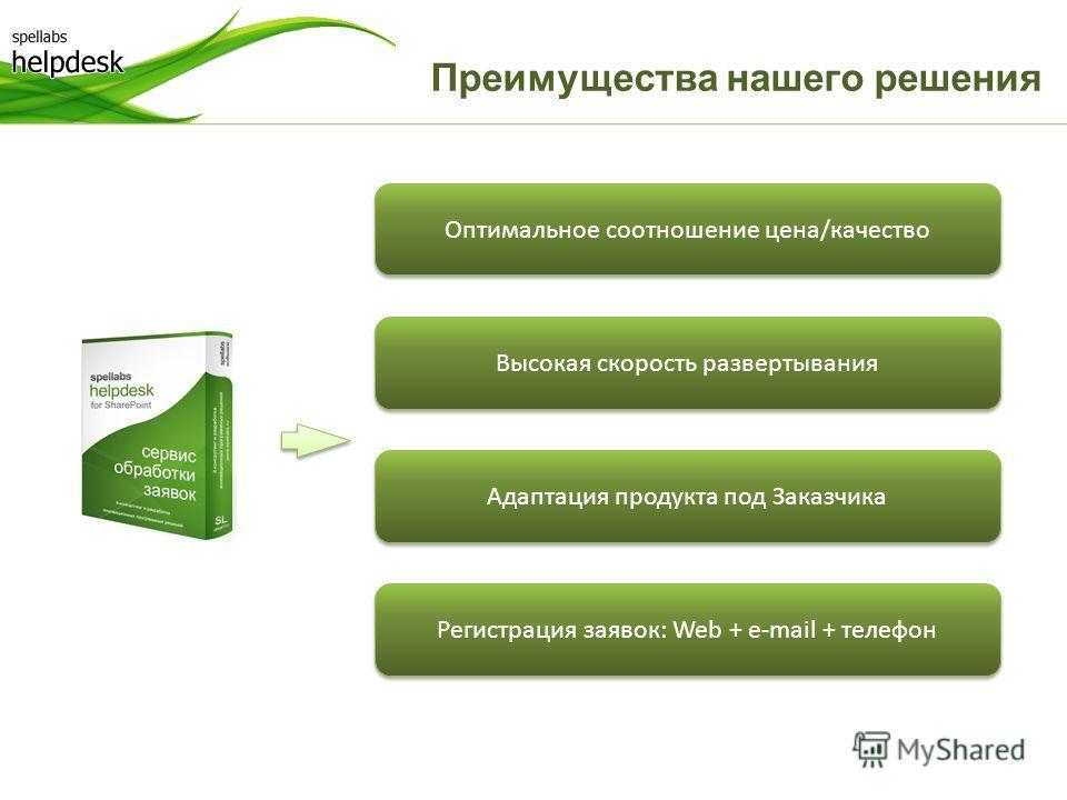 Преимущества нашего решения Регистрация заявок: Web + e-mail + телефон Адаптация продукта под Заказчика Высокая скорость развертывания Оптимальное соотношение цена/качество