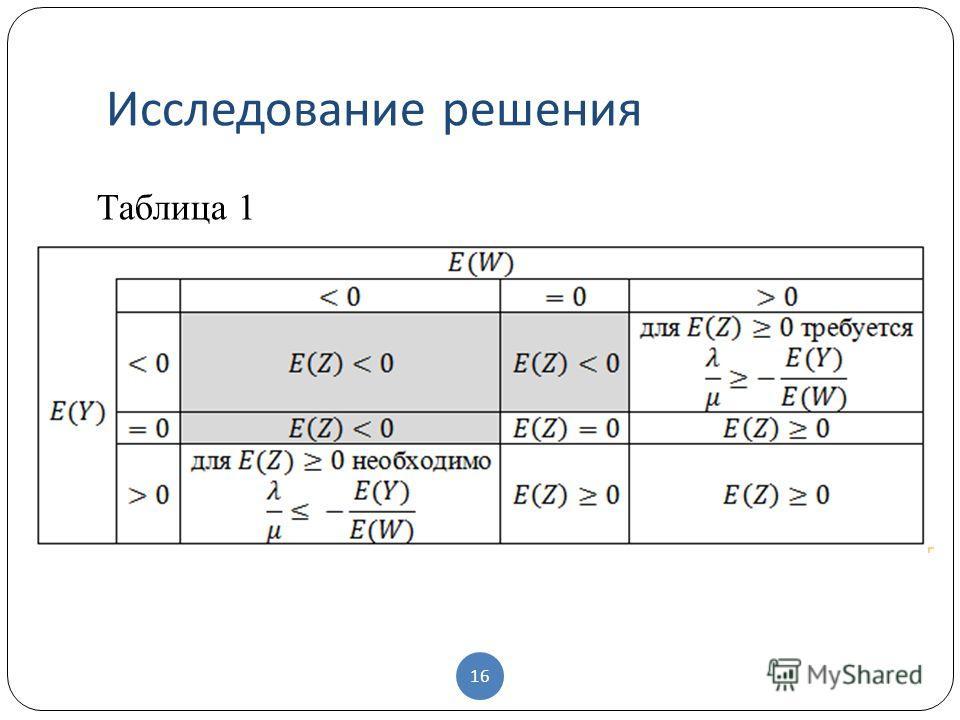 Исследование решения 16 Таблица 1