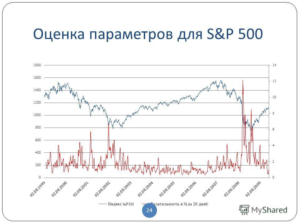 Оценка параметров для S&P 500 24