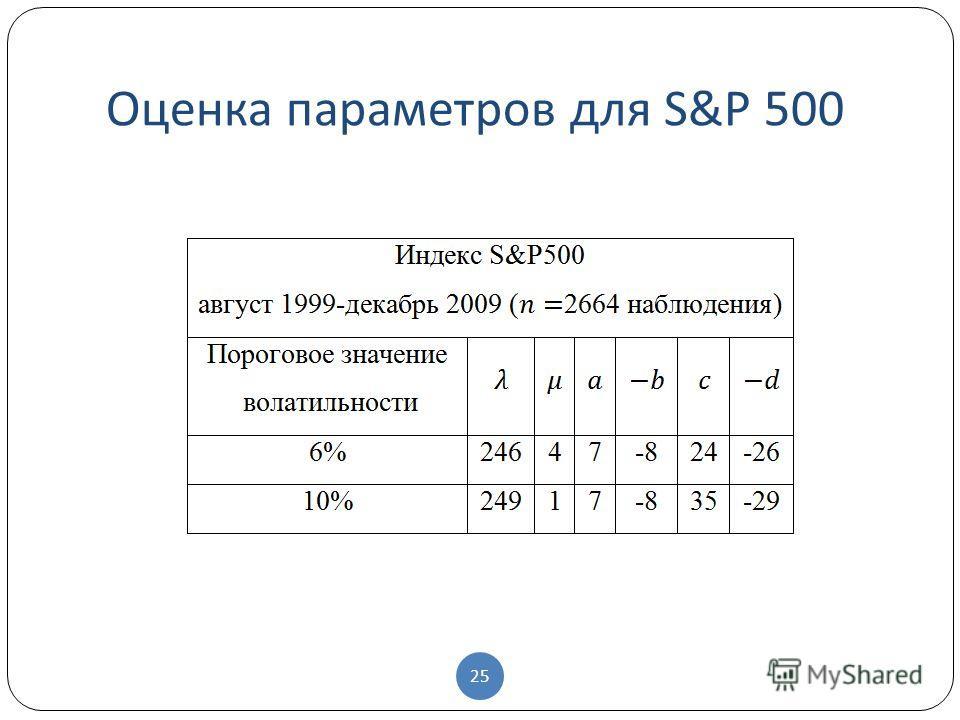 Оценка параметров для S&P 500 25