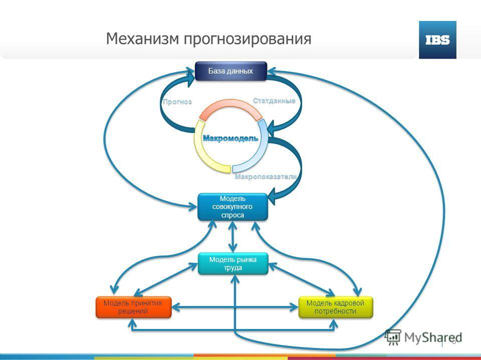 5 Механизм прогнозирования База данных Модель совокупного спроса Модель принятия решений Модель кадровой потребности Модель рынка труда