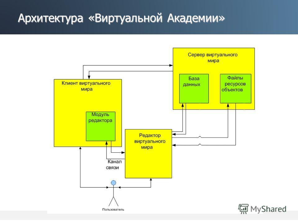 Архитектура «Виртуальной Академии»