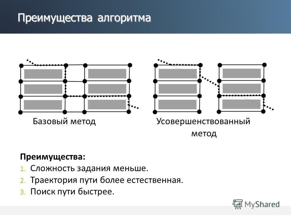 Преимущества алгоритма Базовый метод Усовершенствованный метод Преимущества: 1. Сложность задания меньше. 2. Траектория пути более естественная. 3. Поиск пути быстрее.