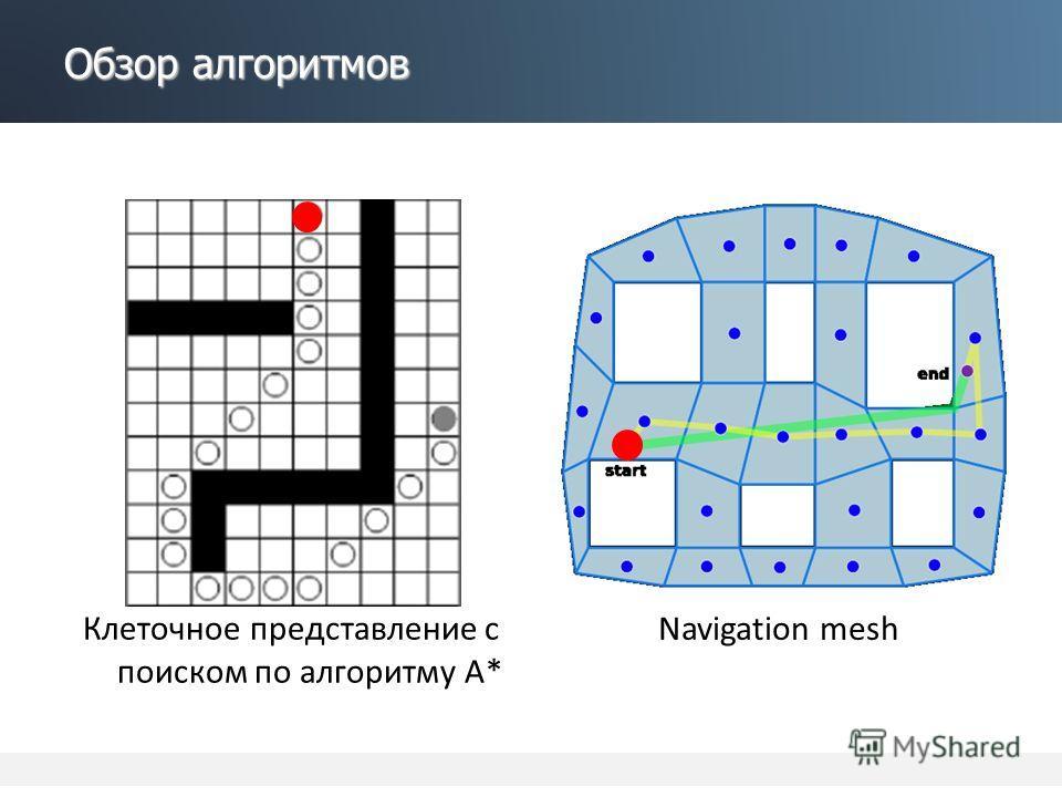 Обзор алгоритмов Клеточное представление с поиском по алгоритму А* Navigation mesh
