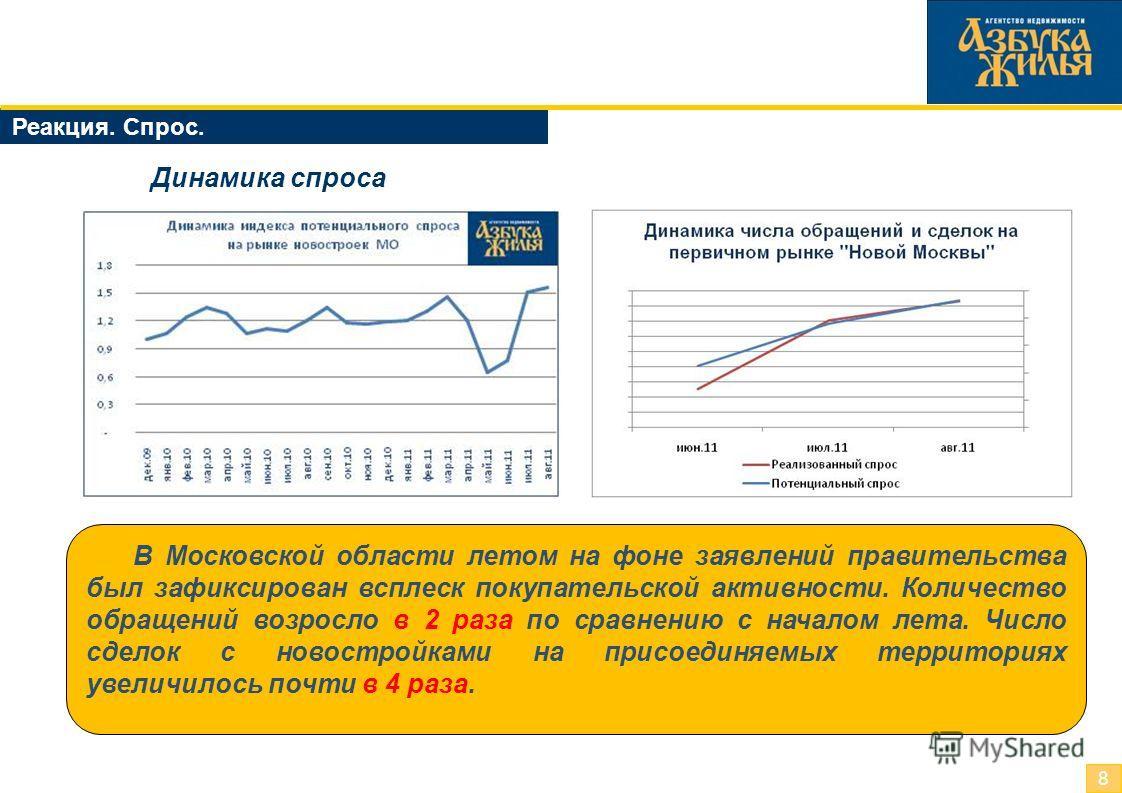 Реакция. Спрос. 8 Динамика спроса В Московской области летом на фоне заявлений правительства был зафиксирован всплеск покупательской активности. Количество обращений возросло в 2 раза по сравнению с началом лета. Число сделок с новостройками на присо