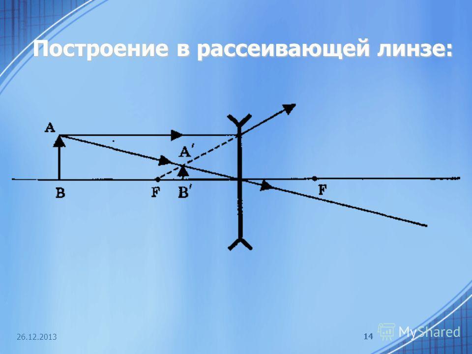 26.12.2013 14 Построение в рассеивающей линзе: