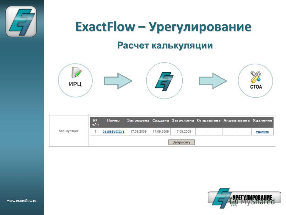 www.exactflow.ru ExactFlow – Урегулирование Расчет калькуляции