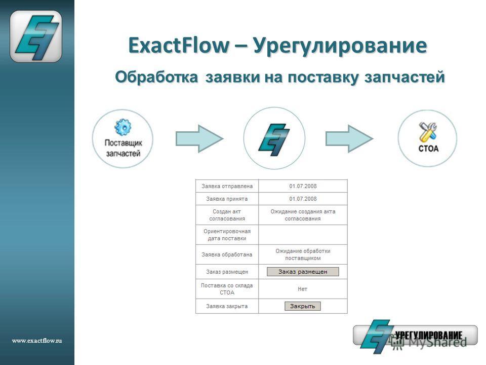www.exactflow.ru ExactFlow – Урегулирование Обработка заявки на поставку запчастей