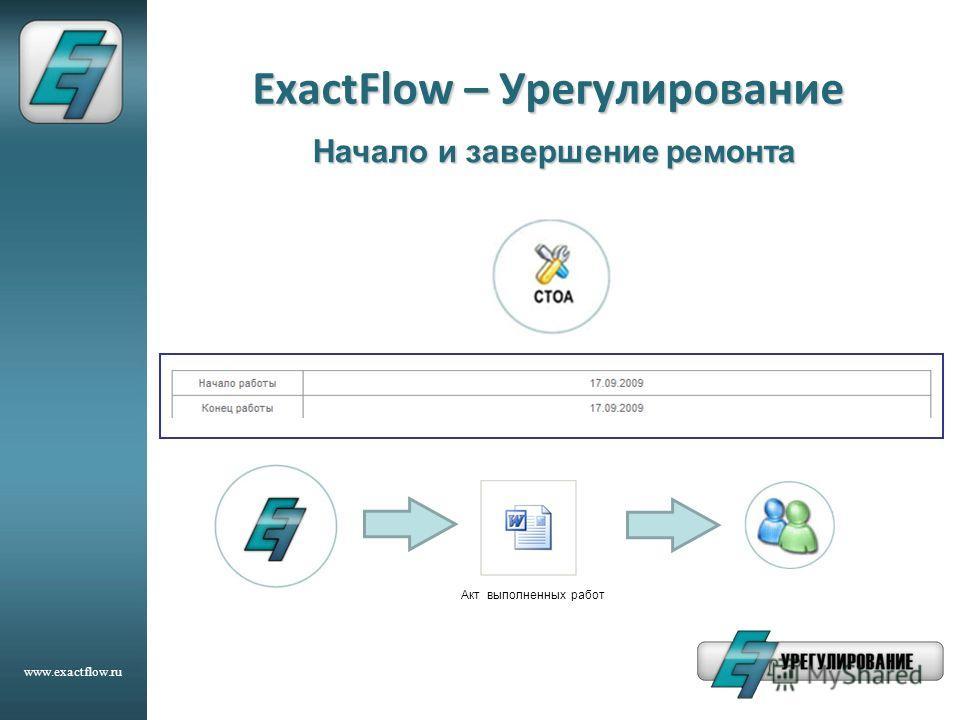 www.exactflow.ru ExactFlow – Урегулирование Начало и завершение ремонта Акт выполненных работ