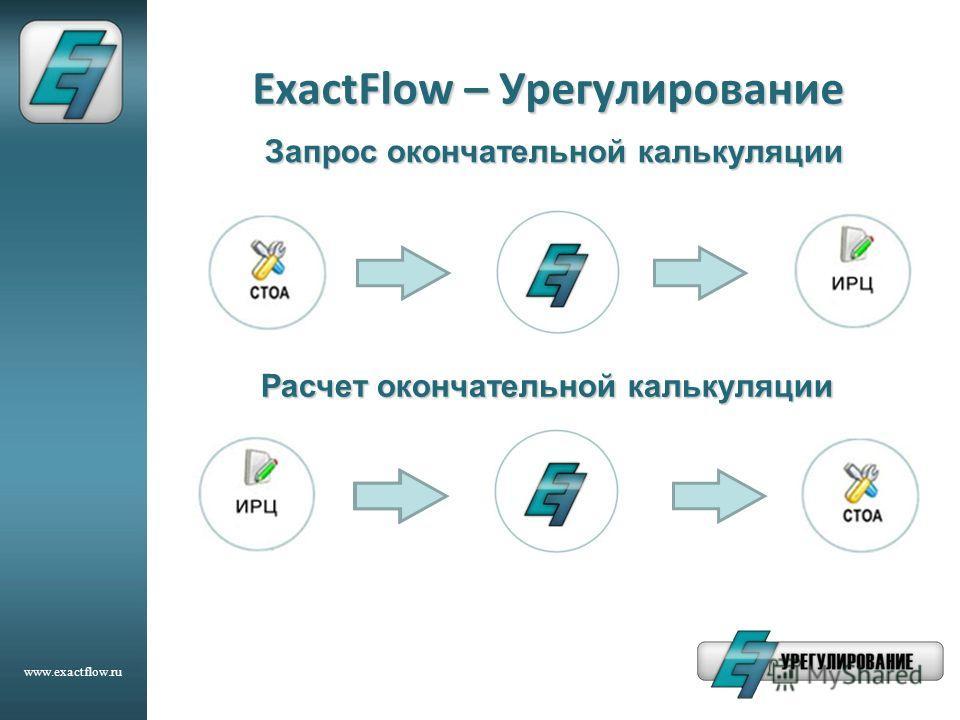 www.exactflow.ru ExactFlow – Урегулирование Запрос окончательной калькуляции Расчет окончательной калькуляции