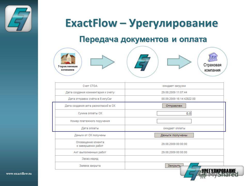 www.exactflow.ru ExactFlow – Урегулирование Передача документов и оплата