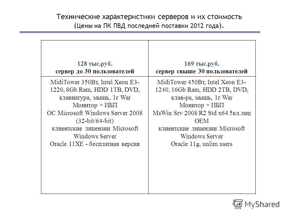 128 тыс.руб. сервер до 30 пользователей 169 тыс.руб. сервер свыше 30 пользователей MidiTower 350Вт, Intel Xeon E3- 1220, 8Gb Ram, HDD 1TB, DVD, клавиатура, мышь, 1г War Монитор + ИБП ОС Microsoft Windows Server 2008 (32-bit/64-bit) клиентские лицензи